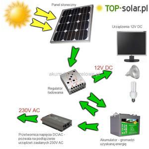 System zasilania TOP-Solar 50W / 12V - 2827881777