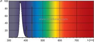 UV-A G13 L=1200 60W/10/R T12 Philips TL Pasmo ultrafioletowe UV-A - 2832727674